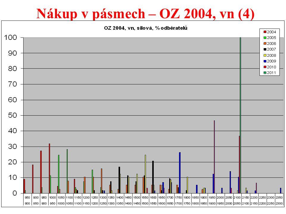 37 Nákup v pásmech – OZ 2004, vn (4)