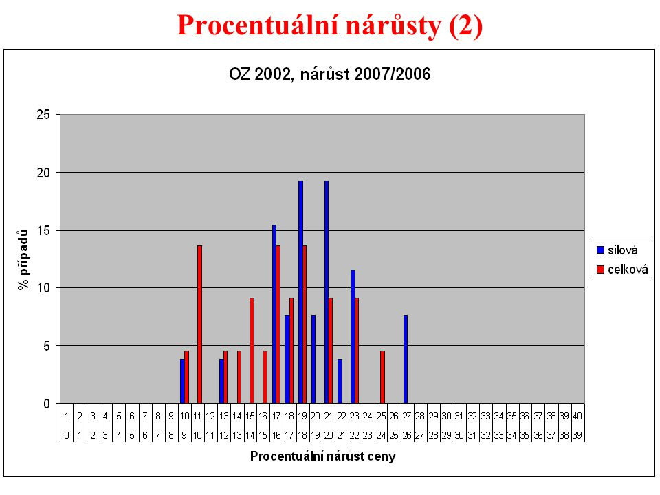 39 Procentuální nárůsty (2)