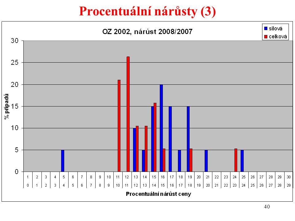 40 Procentuální nárůsty (3)