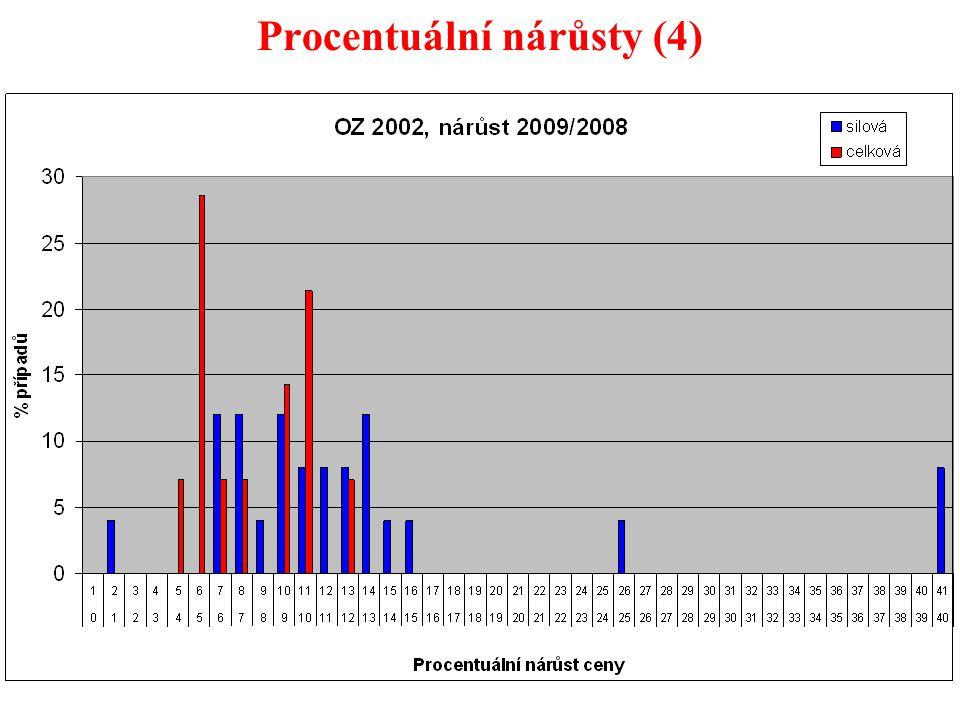 41 Procentuální nárůsty (4)