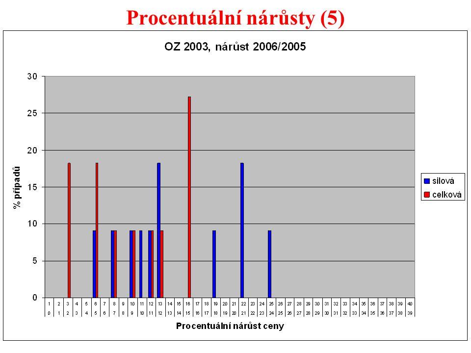 42 Procentuální nárůsty (5)