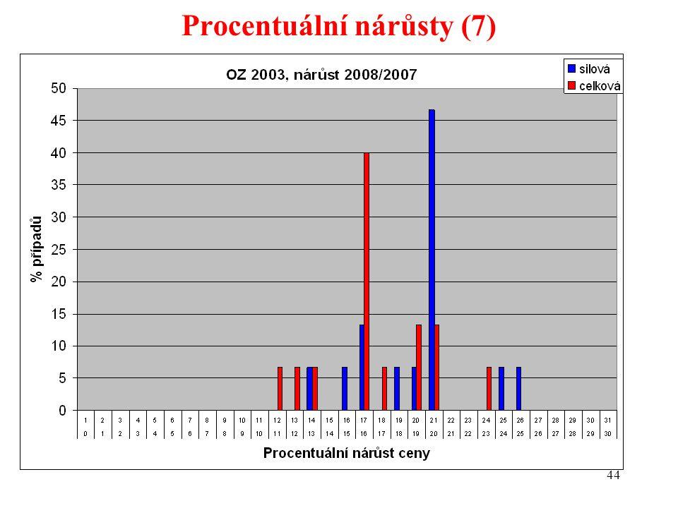 44 Procentuální nárůsty (7)