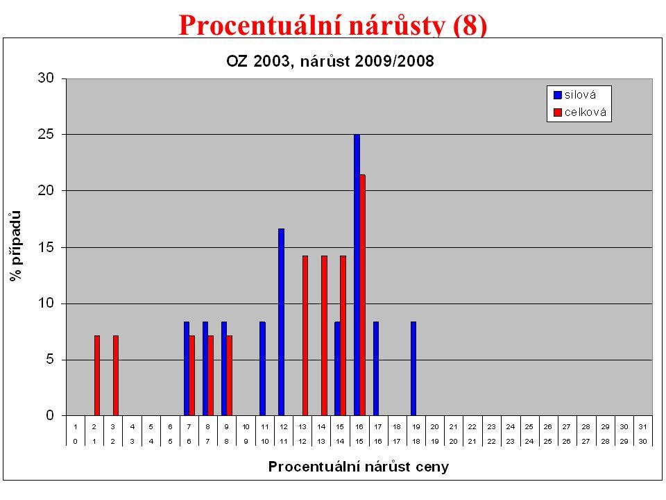 45 Procentuální nárůsty (8)