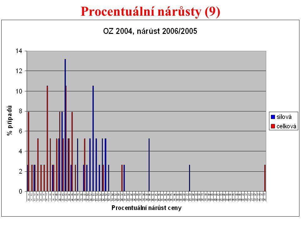 46 Procentuální nárůsty (9)