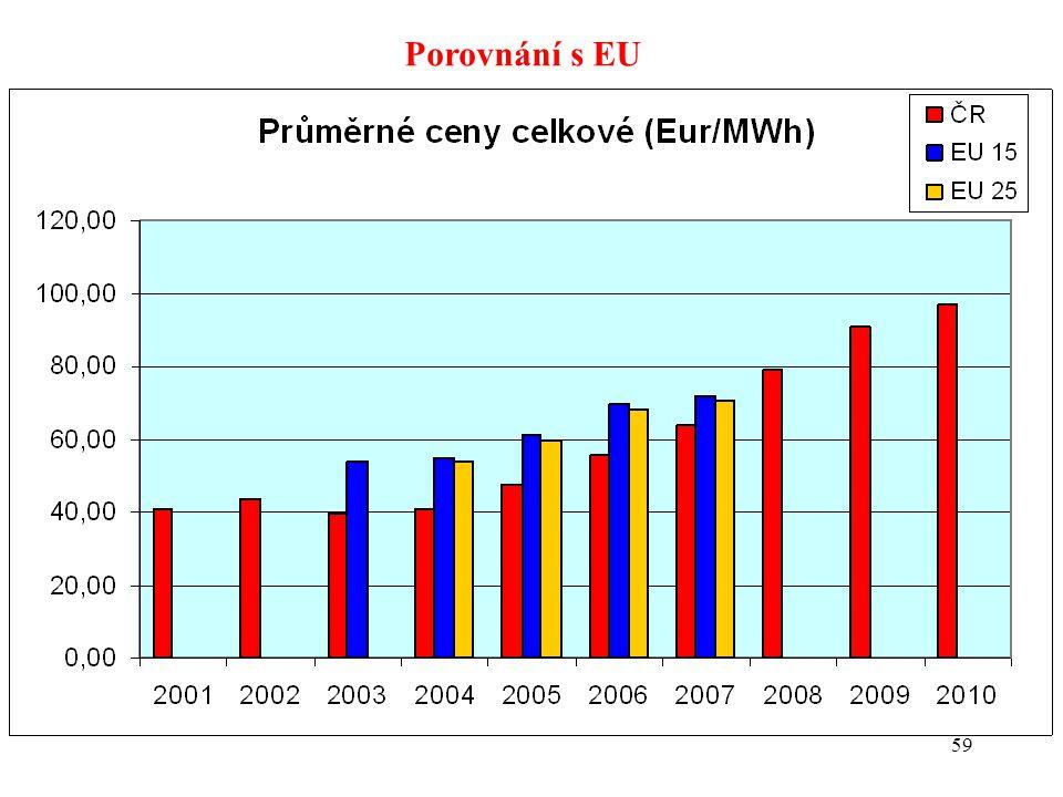 59 Porovnání s EU