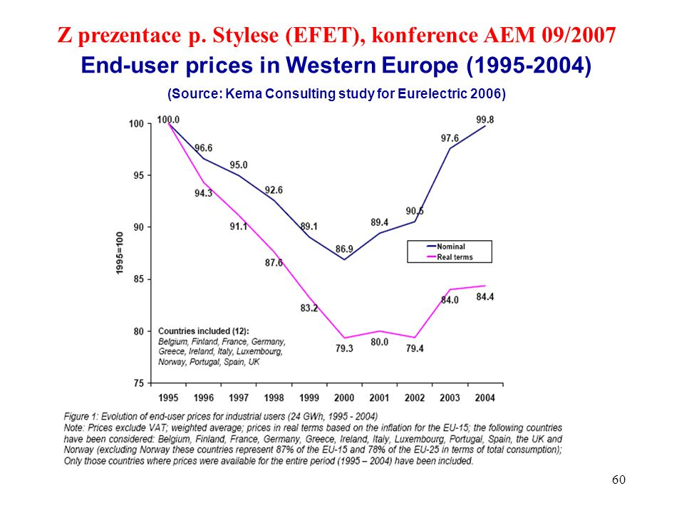 60  Bullet point Z prezentace p. Stylese (EFET), konference AEM 09/2007 End-user prices in Western Europe (1995-2004) (Source: Kema Consulting study