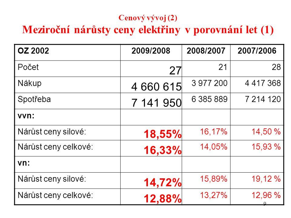 9 Cenový vývoj (2) Meziroční nárůsty ceny elektřiny v porovnání let (1) OZ 20022009/20082008/20072007/2006 Počet 27 2128 Nákup 4 660 615 3 977 2004 417 368 Spotřeba 7 141 950 6 385 8897 214 120 vvn: Nárůst ceny silové: 18,55% 16,17%14,50 % Nárůst ceny celkové: 16,33% 14,05%15,93 % vn: Nárůst ceny silové: 14,72% 15,89%19,12 % Nárůst ceny celkové: 12,88% 13,27%12,96 %