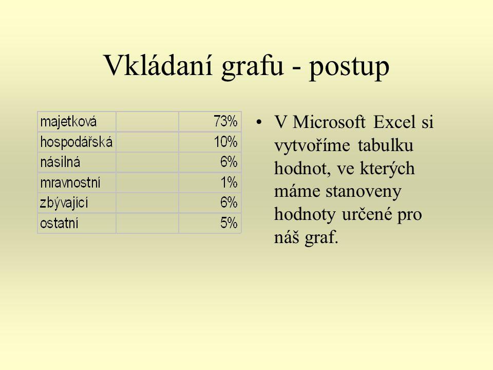 Vkládaní grafu - postup V Microsoft Excel si vytvoříme tabulku hodnot, ve kterých máme stanoveny hodnoty určené pro náš graf.