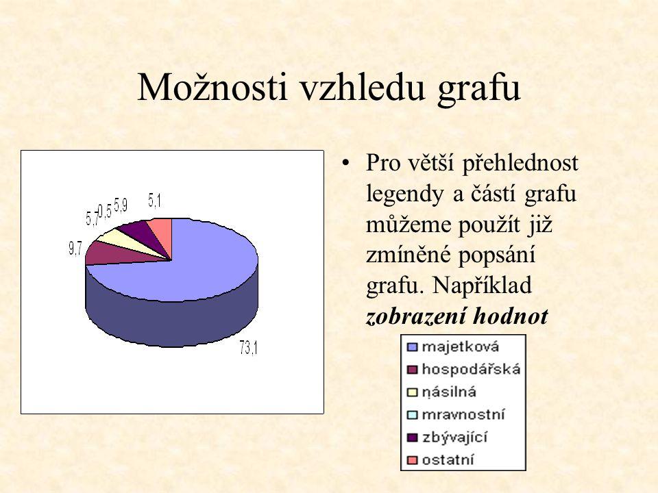 Možnosti vzhledu grafu Pro větší přehlednost legendy a částí grafu můžeme použít již zmíněné popsání grafu.