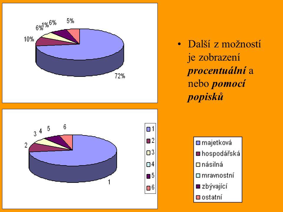 Další z možností je zobrazení procentuální a nebo pomocí popisků