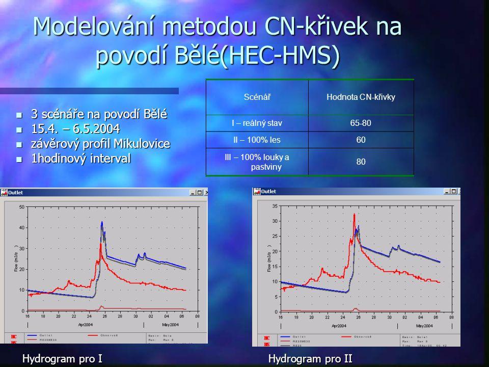 Modelování metodou CN-křivek na povodí Bělé(HEC-HMS) 3 scénáře na povodí Bělé 3 scénáře na povodí Bělé 15.4. – 6.5.2004 15.4. – 6.5.2004 závěrový prof