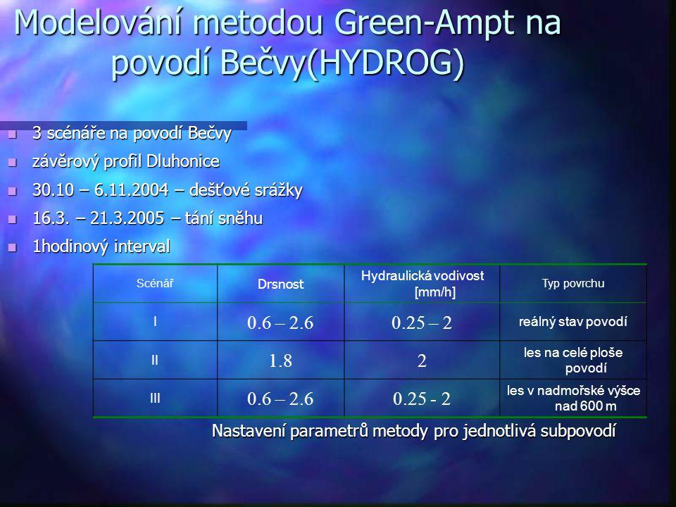 Modelování metodou Green-Ampt na povodí Bečvy(HYDROG) 3 scénáře na povodí Bečvy 3 scénáře na povodí Bečvy závěrový profil Dluhonice závěrový profil Dl