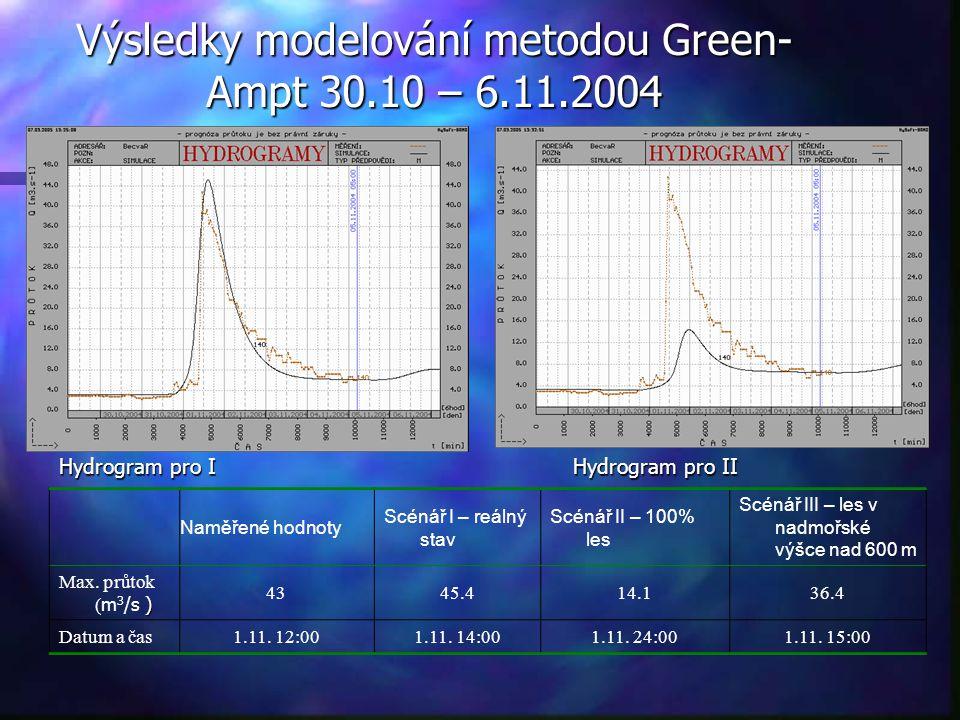 Výsledky modelování metodou Green- Ampt 30.10 – 6.11.2004 Naměřené hodnoty Scénář I – reálný stav Scénář II – 100% les Scénář III – les v nadmořské vý