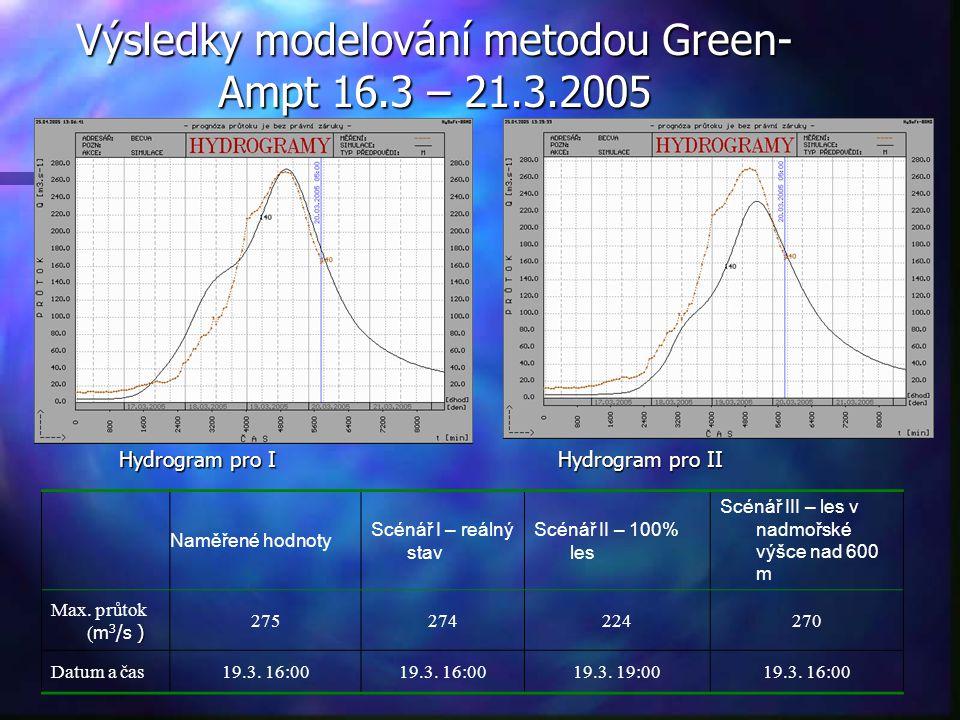 Výsledky modelování metodou Green- Ampt 16.3 – 21.3.2005 Naměřené hodnoty Scénář I – reálný stav Scénář II – 100% les Scénář III – les v nadmořské výš