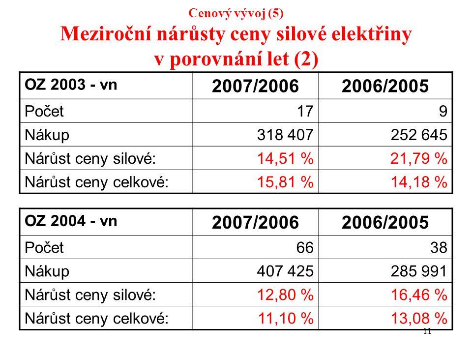 11 Cenový vývoj (5) Meziroční nárůsty ceny silové elektřiny v porovnání let (2) OZ 2003 - vn 2007/20062006/2005 Počet179 Nákup318 407252 645 Nárůst ceny silové:14,51 %21,79 % Nárůst ceny celkové:15,81 %14,18 % OZ 2004 - vn 2007/20062006/2005 Počet6638 Nákup407 425285 991 Nárůst ceny silové:12,80 %16,46 % Nárůst ceny celkové:11,10 %13,08 %