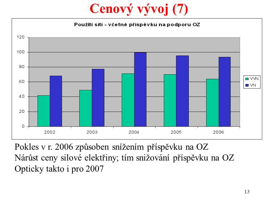 13 Cenový vývoj (7) Pokles v r. 2006 způsoben snížením příspěvku na OZ Nárůst ceny silové elektřiny; tím snižování příspěvku na OZ Opticky takto i pro