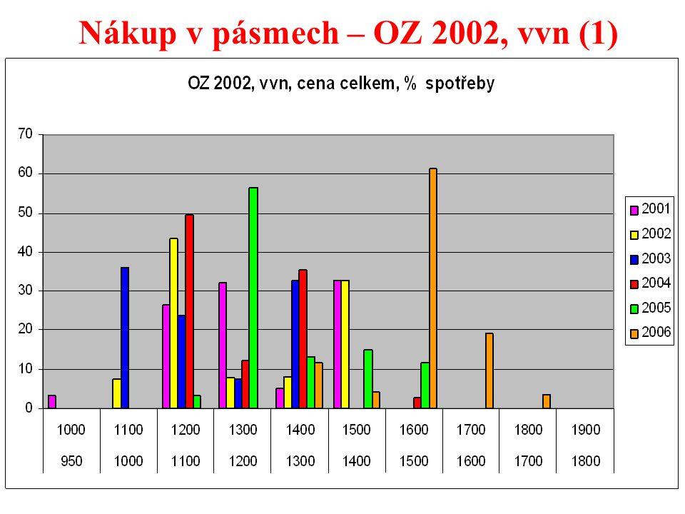 20 Nákup v pásmech – OZ 2002, vvn (1)