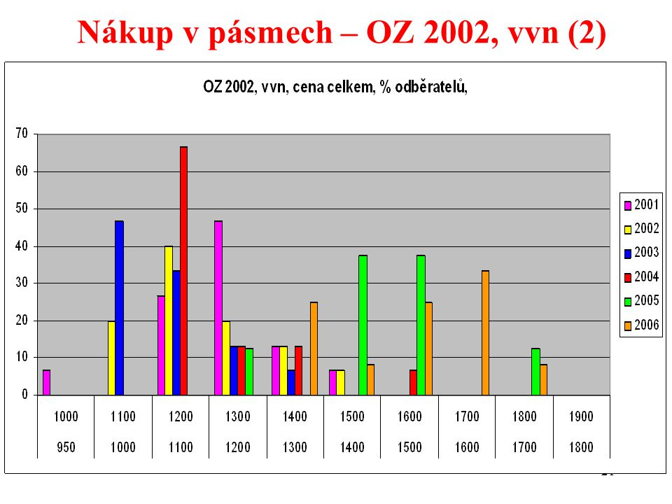 21 Nákup v pásmech – OZ 2002, vvn (2)
