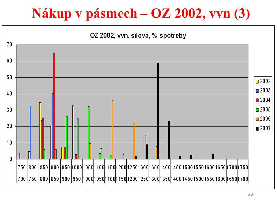 22 Nákup v pásmech – OZ 2002, vvn (3)