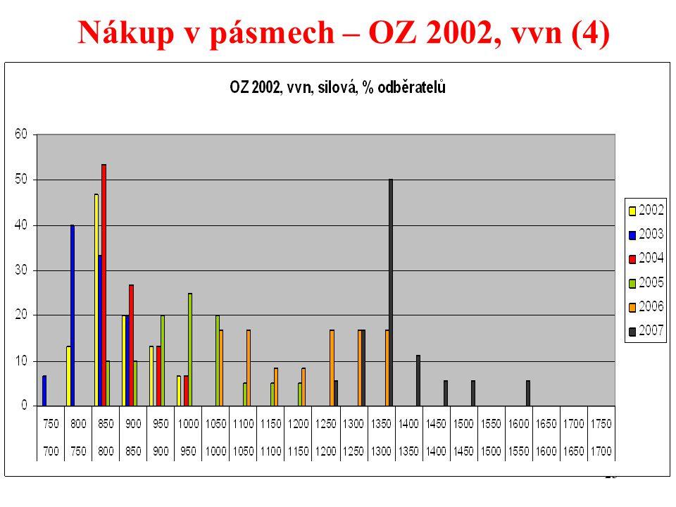 23 Nákup v pásmech – OZ 2002, vvn (4)