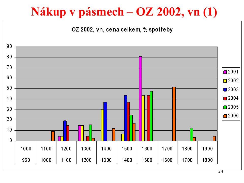 24 Nákup v pásmech – OZ 2002, vn (1)