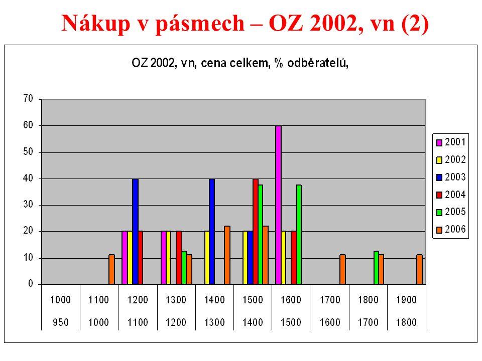 25 Nákup v pásmech – OZ 2002, vn (2)