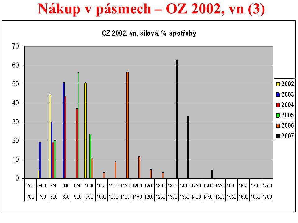 26 Nákup v pásmech – OZ 2002, vn (3)