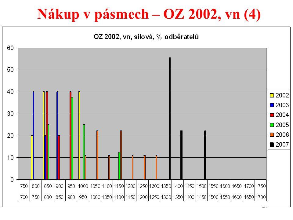 27 Nákup v pásmech – OZ 2002, vn (4)