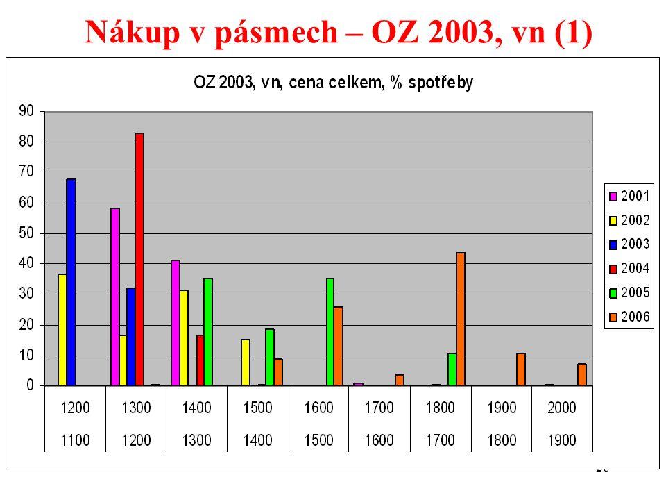 28 Nákup v pásmech – OZ 2003, vn (1)