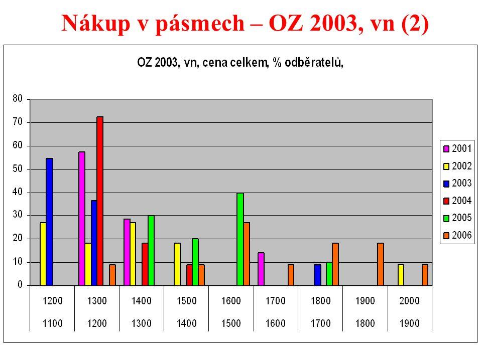 29 Nákup v pásmech – OZ 2003, vn (2)