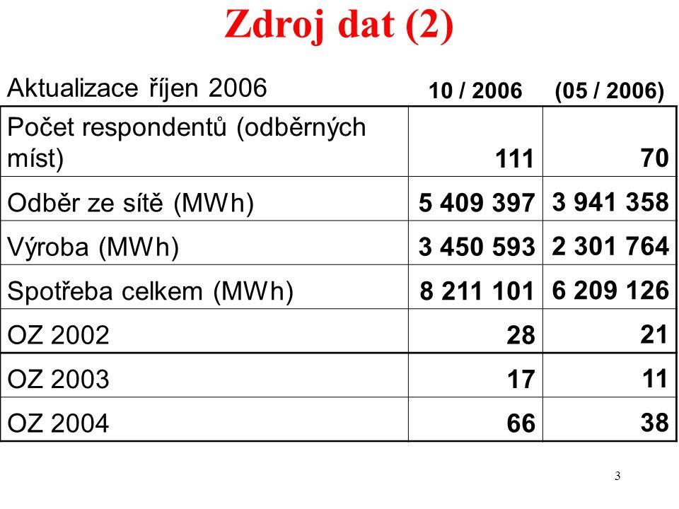 3 Zdroj dat (2) Aktualizace říjen 2006 10 / 2006(05 / 2006) Počet respondentů (odběrných míst)11170 Odběr ze sítě (MWh)5 409 3973 941 358 Výroba (MWh)3 450 5932 301 764 Spotřeba celkem (MWh)8 211 1016 209 126 OZ 20022821 OZ 20031711 OZ 20046638
