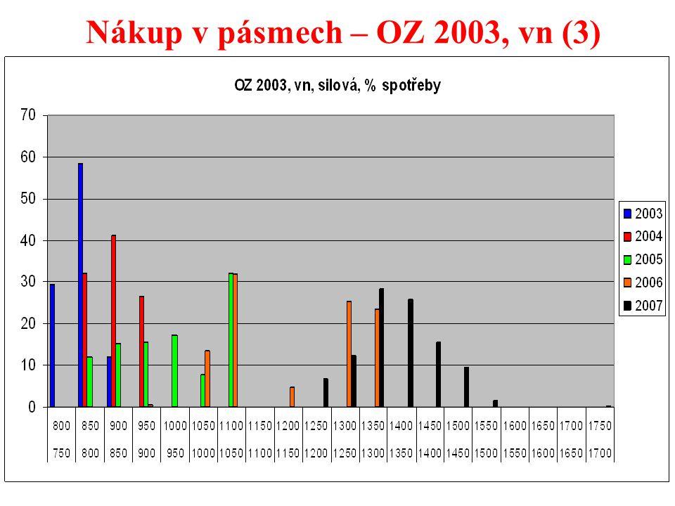 30 Nákup v pásmech – OZ 2003, vn (3)