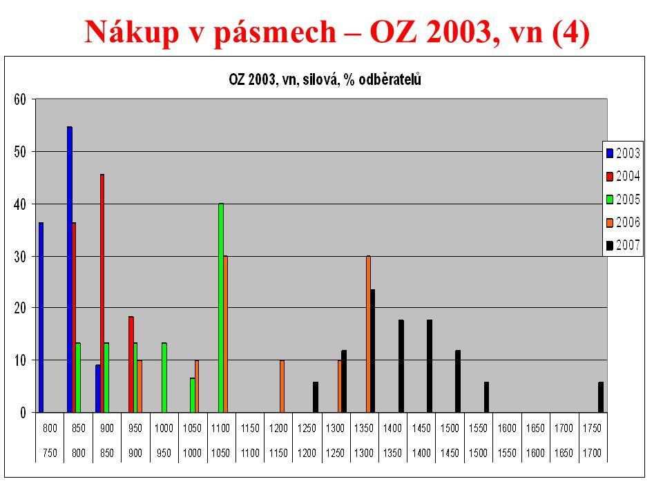 31 Nákup v pásmech – OZ 2003, vn (4)