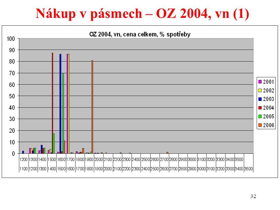 32 Nákup v pásmech – OZ 2004, vn (1)