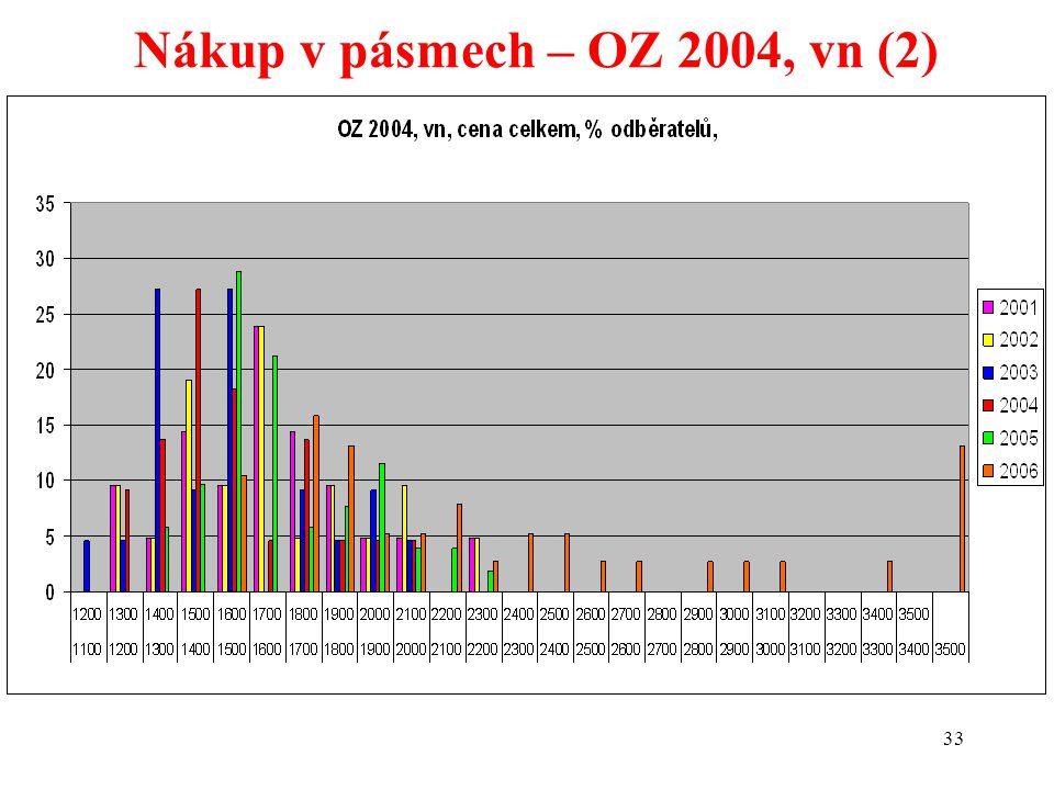 33 Nákup v pásmech – OZ 2004, vn (2)