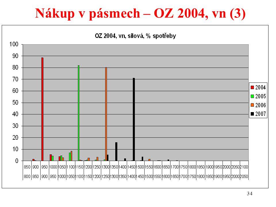 34 Nákup v pásmech – OZ 2004, vn (3)