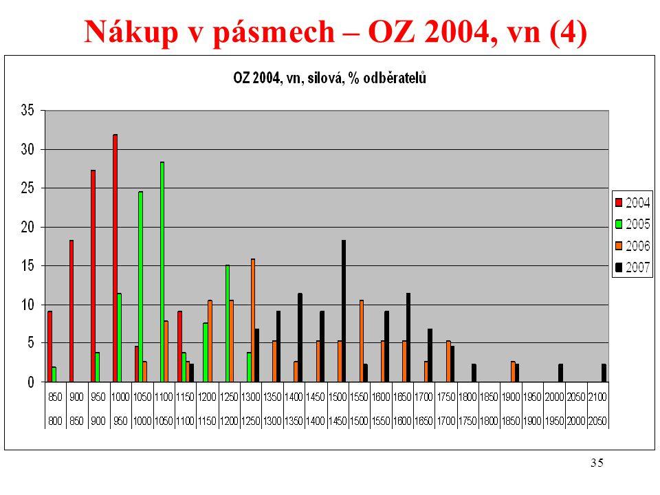 35 Nákup v pásmech – OZ 2004, vn (4)