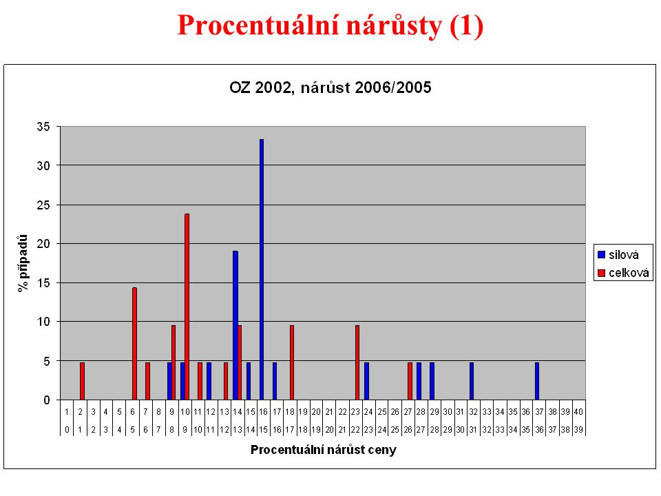 40 Procentuální nárůsty (1)