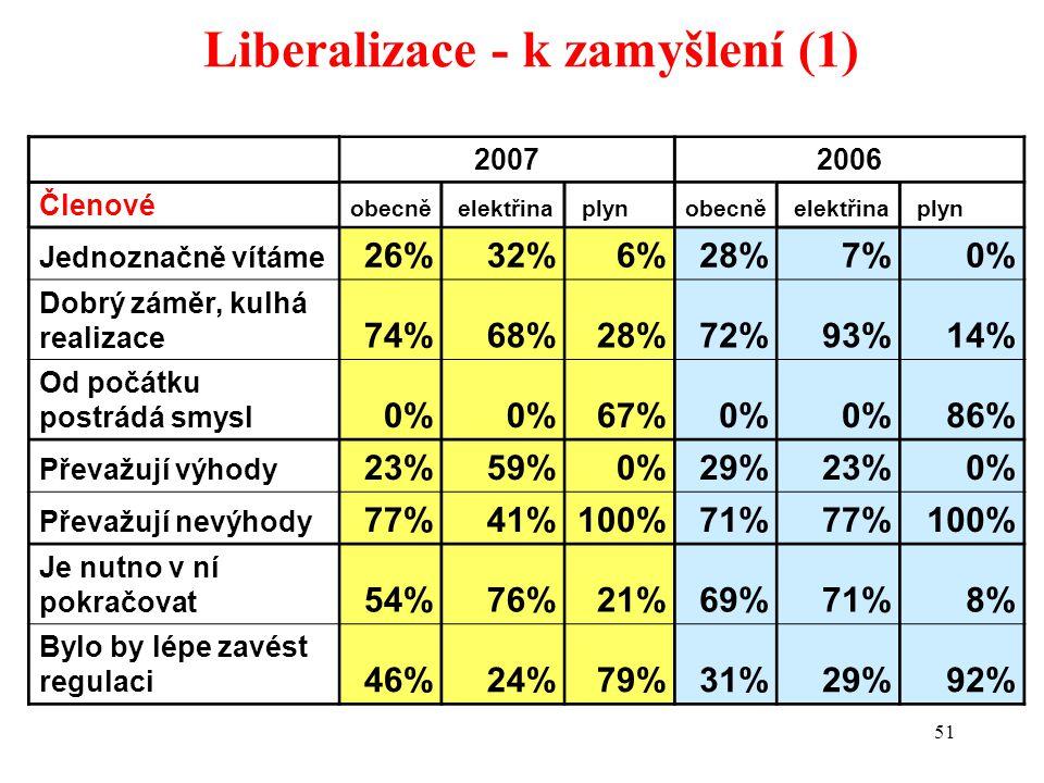 51 Liberalizace - k zamyšlení (1) 20072006 Členové obecně elektřina plynobecně elektřina plyn Jednoznačně vítáme 26%32%6%28%7%0% Dobrý záměr, kulhá realizace 74%68%28%72%93%14% Od počátku postrádá smysl 0% 67%0% 86% Převažují výhody 23%59%0%29%23%0% Převažují nevýhody 77%41%100%71%77%100% Je nutno v ní pokračovat 54%76%21%69%71%8% Bylo by lépe zavést regulaci 46%24%79%31%29%92%