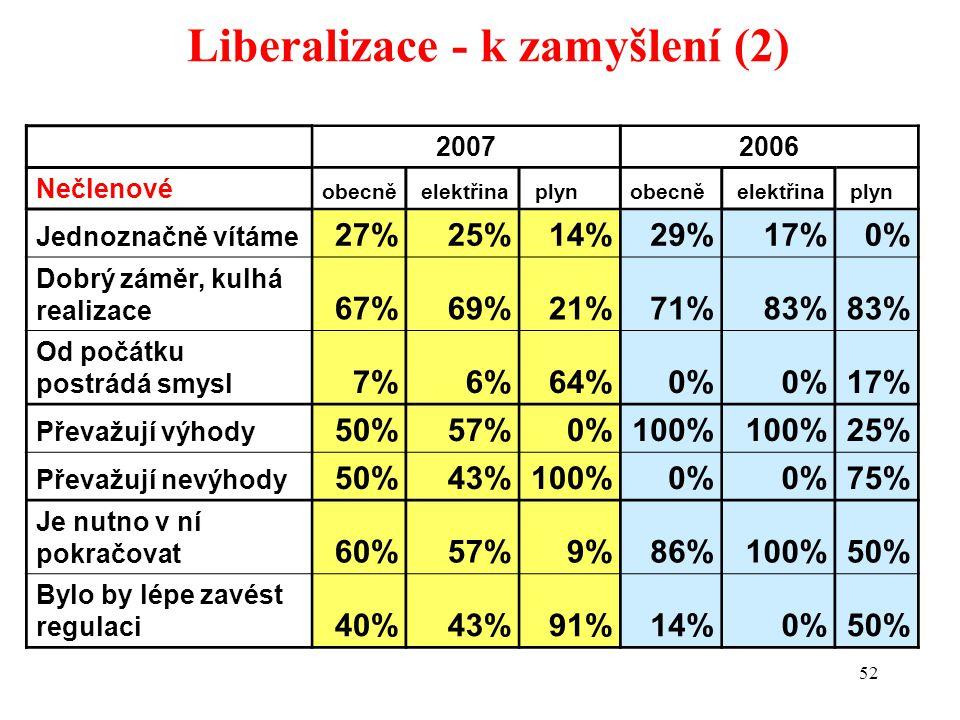 52 Liberalizace - k zamyšlení (2) 20072006 Nečlenové obecně elektřina plynobecně elektřina plyn Jednoznačně vítáme 27%25%14%29%17%0% Dobrý záměr, kulhá realizace 67%69%21%71%83% Od počátku postrádá smysl 7%6%64%0% 17% Převažují výhody 50%57%0%100% 25% Převažují nevýhody 50%43%100%0% 75% Je nutno v ní pokračovat 60%57%9%86%100%50% Bylo by lépe zavést regulaci 40%43%91%14%0%50%