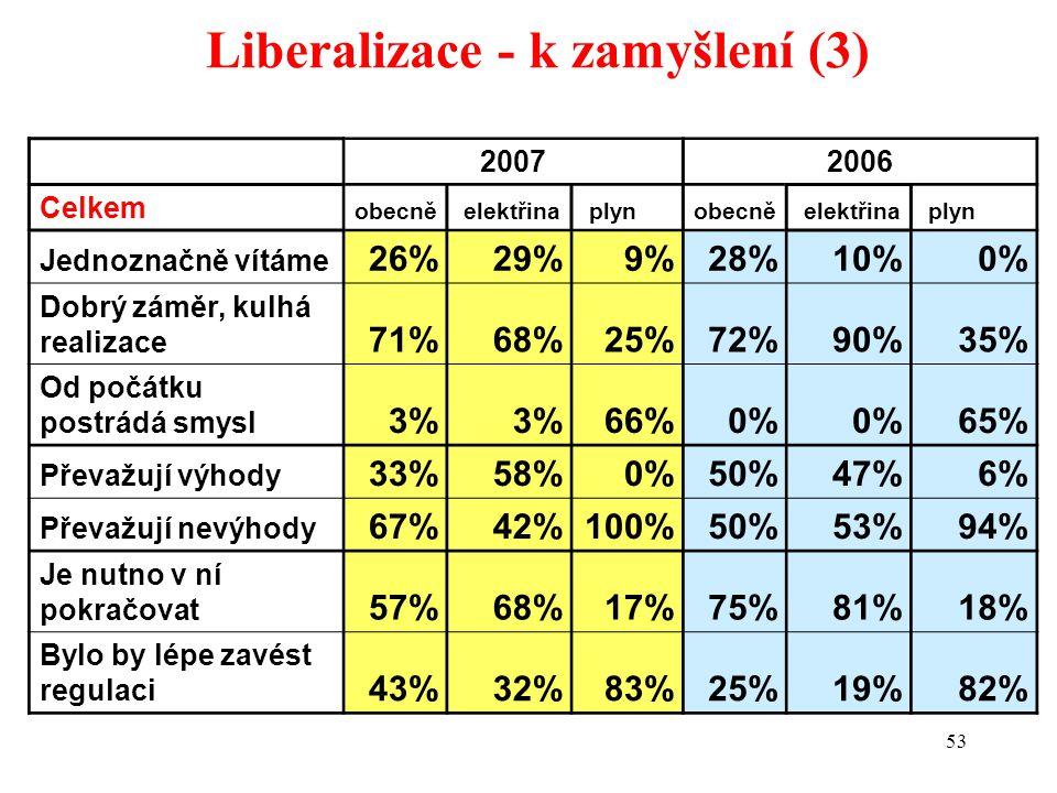 53 Liberalizace - k zamyšlení (3) 20072006 Celkem obecně elektřina plynobecně elektřina plyn Jednoznačně vítáme 26%29%9%28%10%0% Dobrý záměr, kulhá realizace 71%68%25%72%90%35% Od počátku postrádá smysl 3% 66%0% 65% Převažují výhody 33%58%0%50%47%6% Převažují nevýhody 67%42%100%50%53%94% Je nutno v ní pokračovat 57%68%17%75%81%18% Bylo by lépe zavést regulaci 43%32%83%25%19%82%