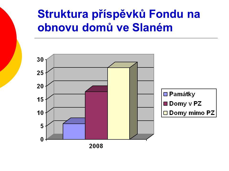 Struktura příspěvků Fondu na obnovu domů ve Slaném