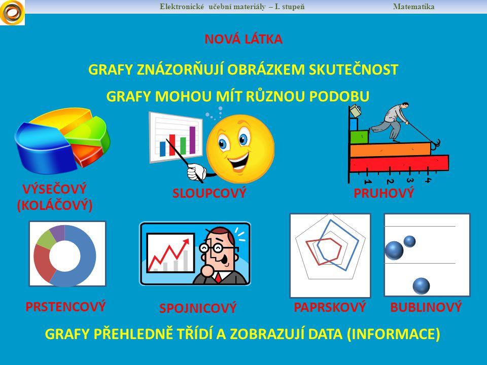 PROCVIČUJEME Elektronické učební materiály – I.