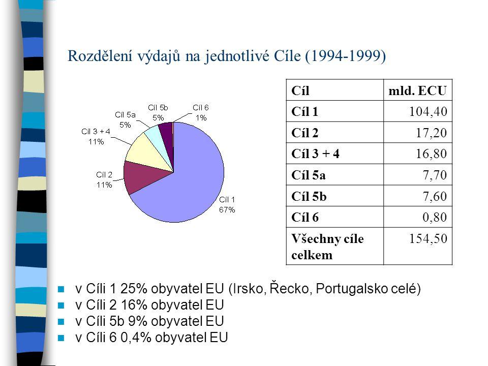 Rozdělení výdajů na jednotlivé Cíle (1994-1999) Cílmld. ECU Cíl 1104,40 Cíl 217,20 Cíl 3 + 416,80 Cíl 5a7,70 Cíl 5b7,60 Cíl 60,80 Všechny cíle celkem