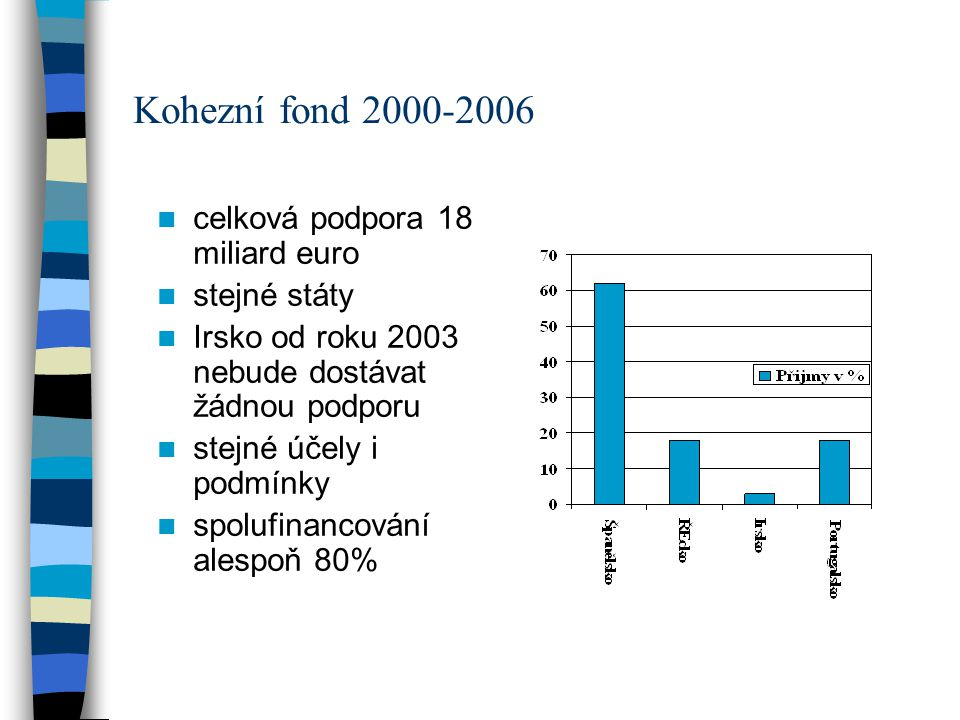 Kohezní fond 2000-2006 celková podpora 18 miliard euro stejné státy Irsko od roku 2003 nebude dostávat žádnou podporu stejné účely i podmínky spolufin