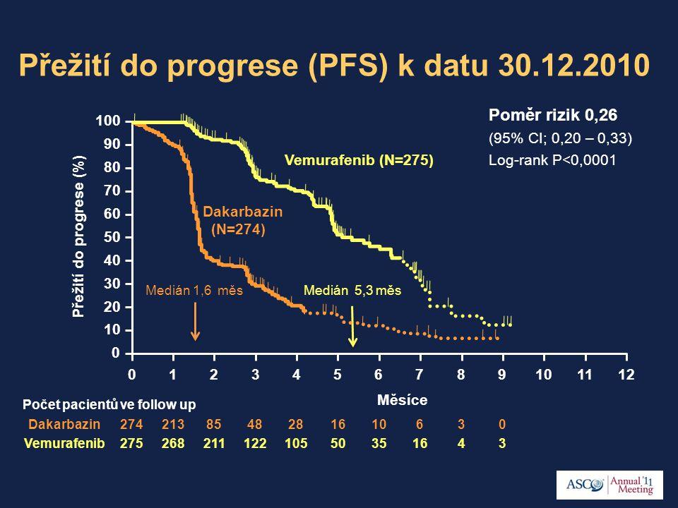 100 90 80 70 60 50 40 30 20 10 0 Přežití do progrese (%) Počet pacientů ve follow up Dakarbazin Vemurafenib 0123456789101112 Poměr rizik 0,26 (95% CI;