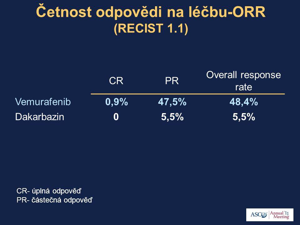 Četnost odpovědi na léčbu-ORR (RECIST 1.1) CRPR Overall response rate Vemurafenib0,9%47,5%48,4% Dakarbazin05,5% CR- úplná odpověď PR- částečná odpověď