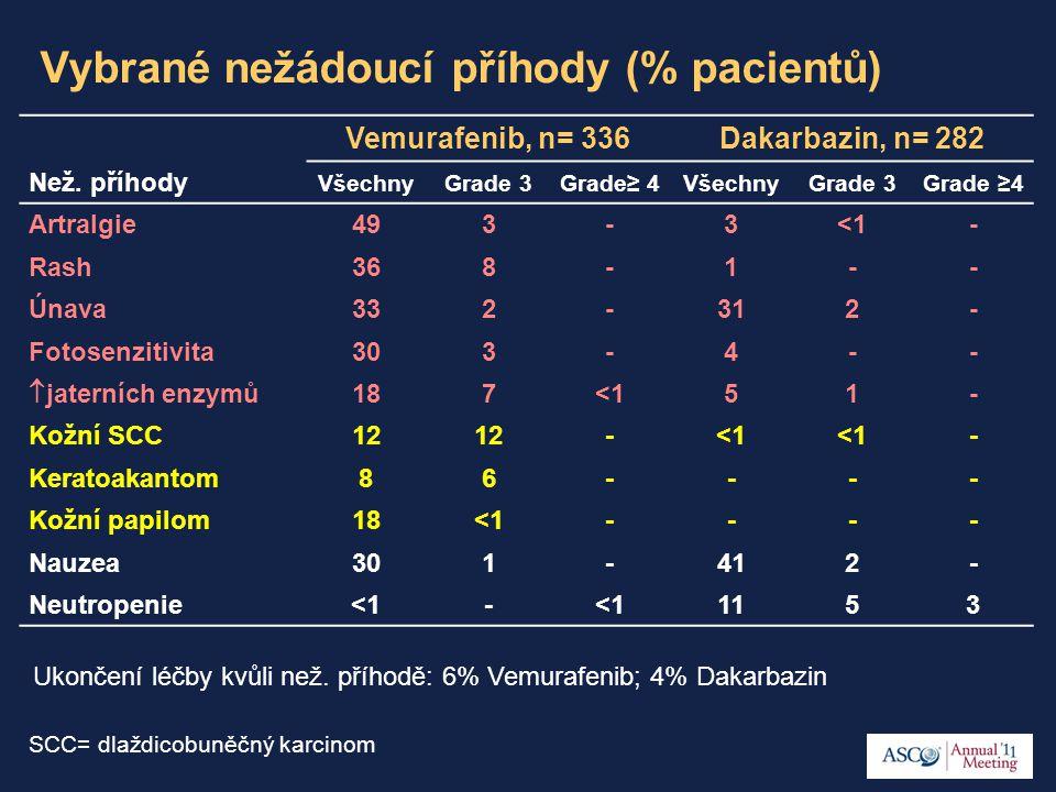 Vybrané nežádoucí příhody (% pacientů) Vemurafenib, n= 336Dakarbazin, n= 282 Než. příhody VšechnyGrade 3Grade≥ 4VšechnyGrade 3Grade ≥4 Artralgie493-3<