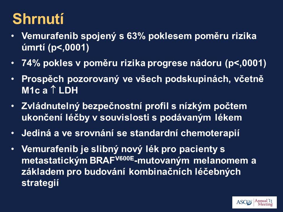 Shrnutí Vemurafenib spojený s 63% poklesem poměru rizika úmrtí (p<,0001) 74% pokles v poměru rizika progrese nádoru (p<,0001) Prospěch pozorovaný ve všech podskupinách, včetně M1c a  LDH Zvládnutelný bezpečnostní profil s nízkým počtem ukončení léčby v souvislosti s podávaným lékem Jediná a ve srovnání se standardní chemoterapií Vemurafenib je slibný nový lék pro pacienty s metastatickým BRAF V600E -mutovaným melanomem a základem pro budování kombinačních léčebných strategií