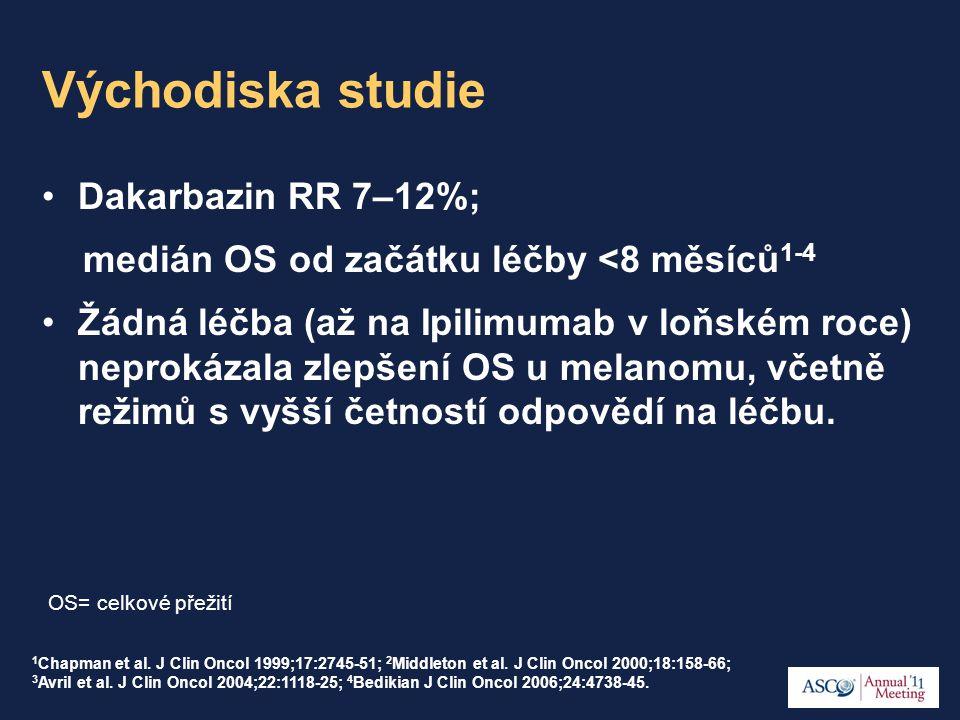Východiska studie Dakarbazin RR 7–12%; medián OS od začátku léčby <8 měsíců 1-4 Žádná léčba (až na Ipilimumab v loňském roce) neprokázala zlepšení OS u melanomu, včetně režimů s vyšší četností odpovědí na léčbu.